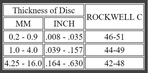 Disc Spring Hardness Range for C1075 and AISA 6150